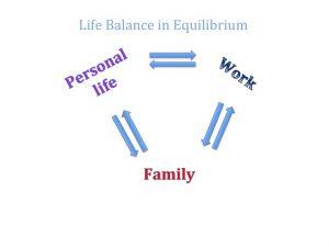 Life Balance in Equilibrium